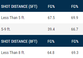 close distance stats